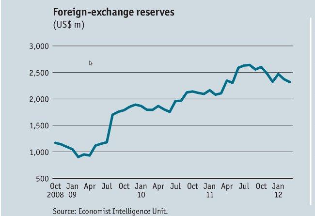 Zambia forex rates