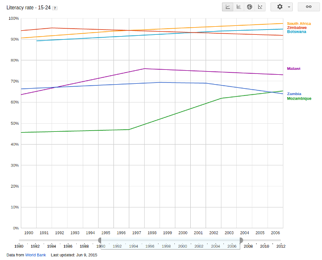 The down trending rate of Literacy in Zambia among the 15-24 years old in marked in Blue