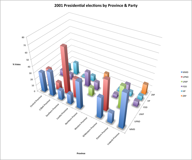 2001_elections_by_province2