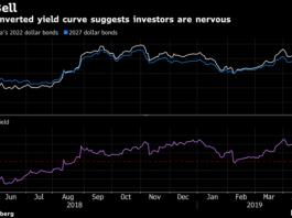 Zambia's Eurobond Curve